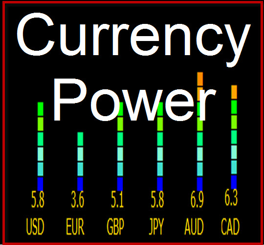 Currency Power - Forex Power Traders